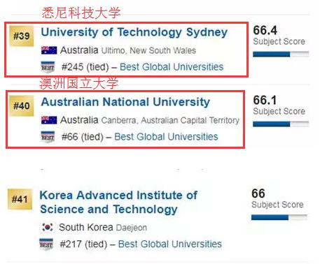 澳洲大学it专业排名